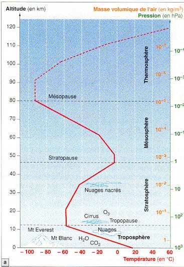 L 39 atmosph re terrestre - Differente couche de la terre ...